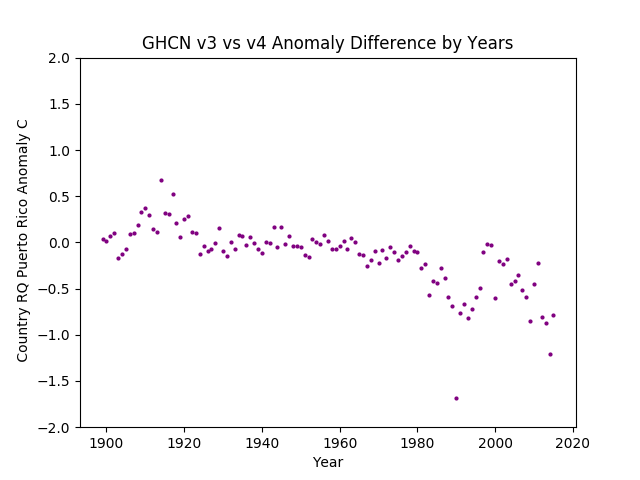 GHCN v3.3 vs v4 Puerto Rico Difference