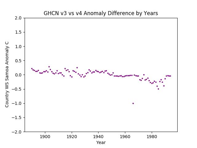 GHCN v3.3 vs v4 Samoa Differences
