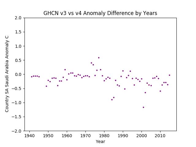GHCN v3.3 vs v4 Saudi Arabia Difference