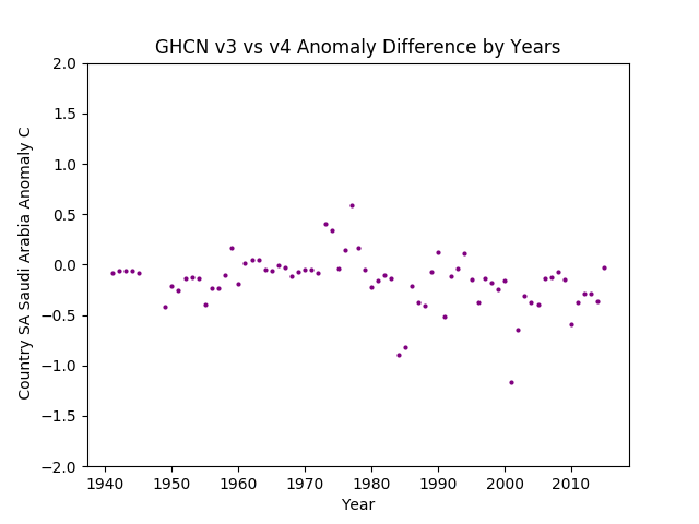 GHCN v3.3 vs v4 Saudi Arabia Difference
