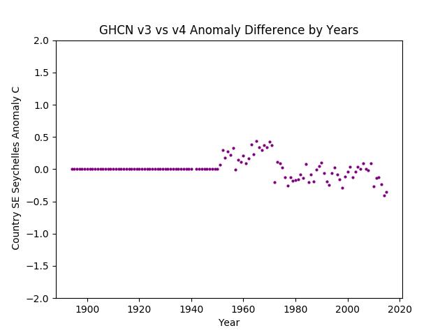 GHCN v3.3 vs v4 Seychelles Difference