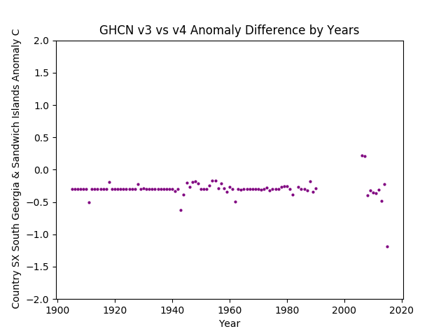 GHCN v3.3 vs v4 South Georgia & Sandwich Islands Difference