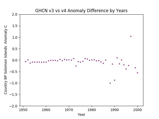 GHCN v3.3 vs v4 Solomon Islands Differences