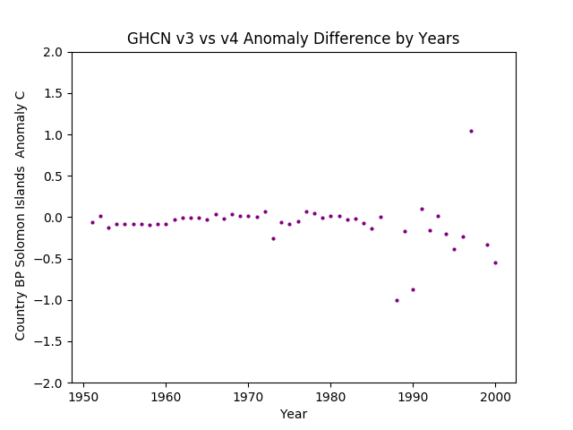 GHCN v3.3 vs v4 Solomon Islands Differences