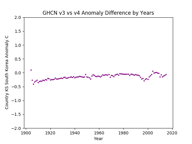 GHCN v3.3 vs v4 South Korea Difference