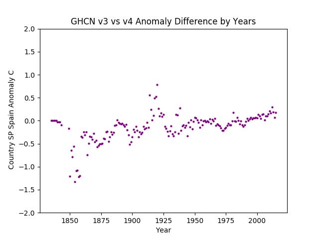 GHCN v3.3 vs v4 Spain Difference