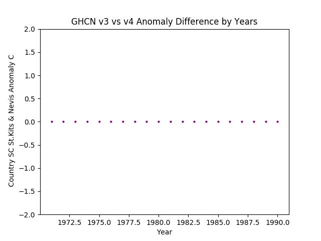 GHCN v3.3 vs v4 Saint Kits & Nevis Difference