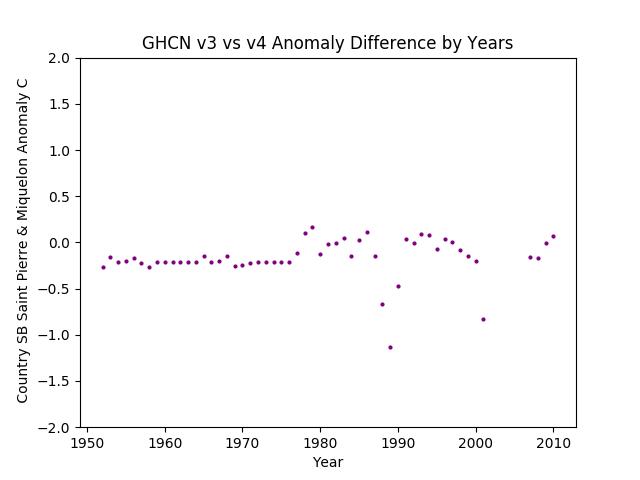GHCN v3.3 vs v4 Saint Pierre & Miquelon Difference