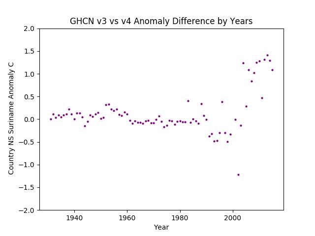 GHCN v3.3 vs v4 Suriname Difference