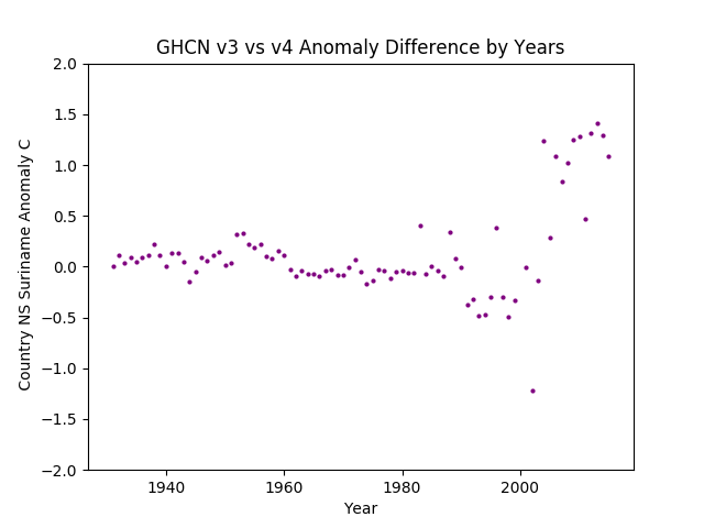 GHCN v3.3 vs v4 Suriname Difference