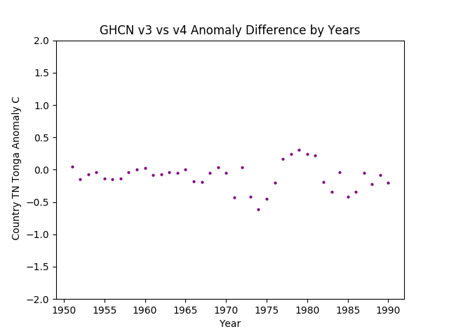 GHCN v3.3 vs v4 Tonga Difference