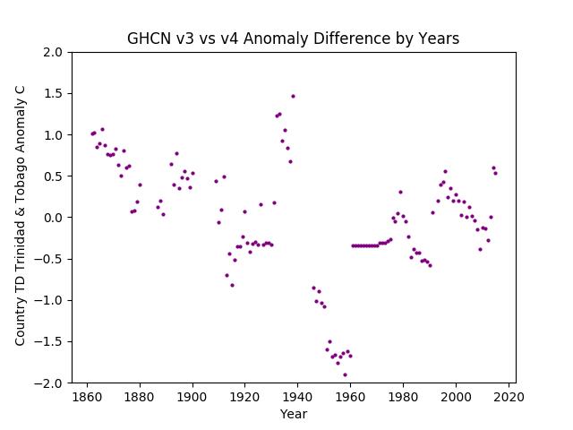 GHCN v4 Trinidad & Tobago Difference