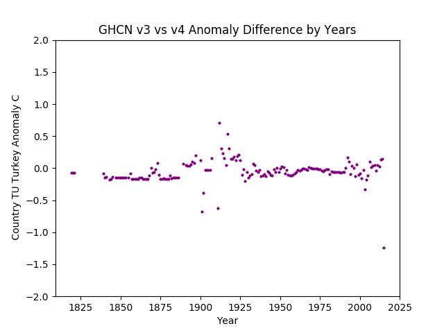 GHCN v3.3 vs v4 Turkey Difference