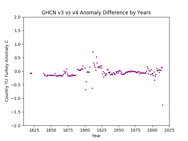 GHCN v3.3 vs v4 Turkey Difference