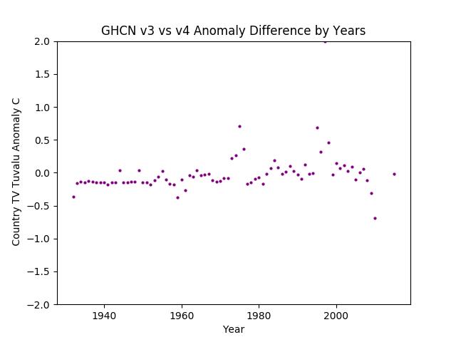 GHCN v3.3 vs v4 Tuvalu Differences