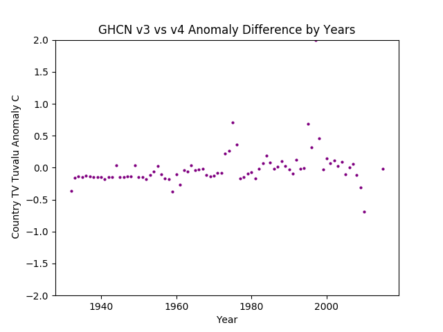 GHCN v3.3 vs v4 Tuvalu Differences