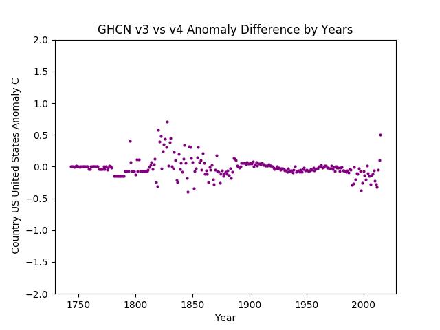 GHCN v3.3 vs v4 USA Anomaly Difference