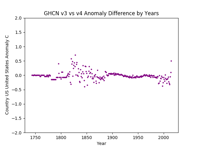 GHCN v3.3 vs v4 USA Anomaly Difference
