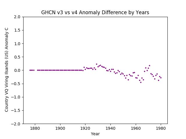GHCN v4 U.S. Virgin islands Difference