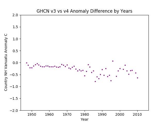 GHCN v3.3 vs v4 Vanuatu Differences