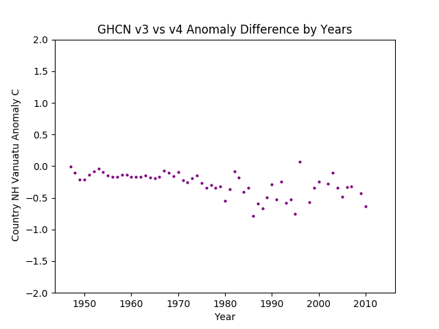 GHCN v3.3 vs v4 Vanuatu Differences
