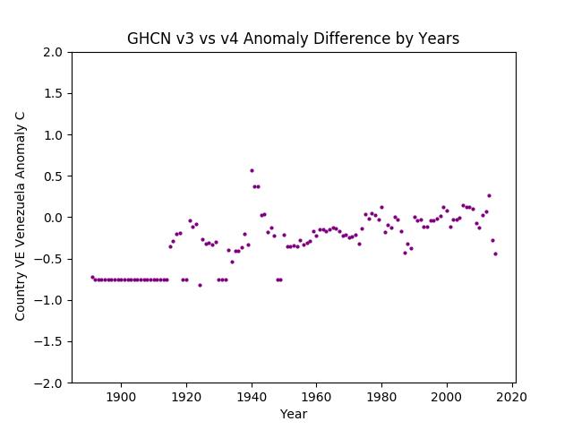 GHCN v3.3 vs v4 Venezuela Difference