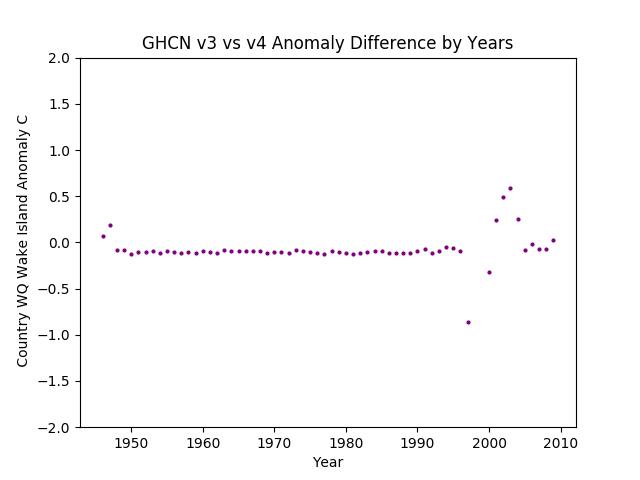 GHCN v3.3 vs v4 Wake Island Differences