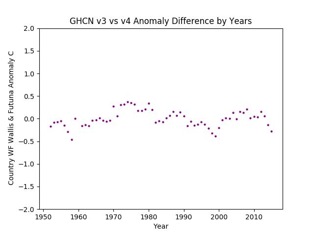 GHCN v3.3 vs v4 Wallis & Fortuna Differences