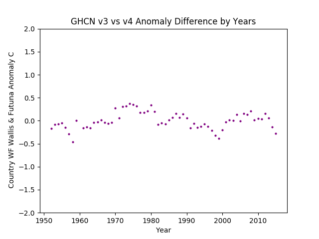 GHCN v3.3 vs v4 Wallis & Fortuna Differences