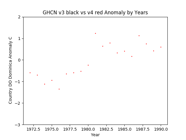 GHCN v4 Dominica Anomaly