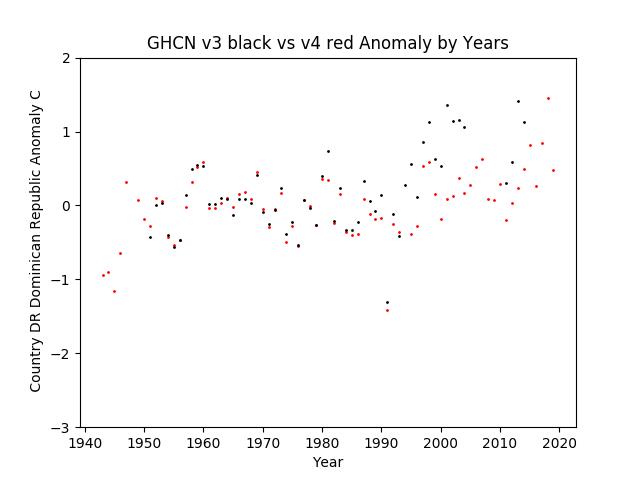 GHCN v3.3 vs v4 Dominican Republic Anomaly