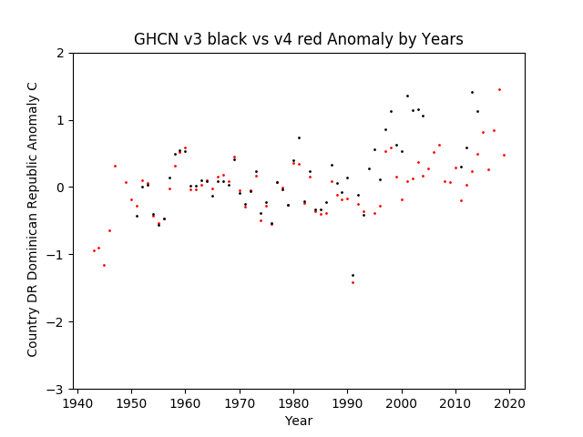 GHCN v3.3 vs v4 Dominican Republic Anomaly