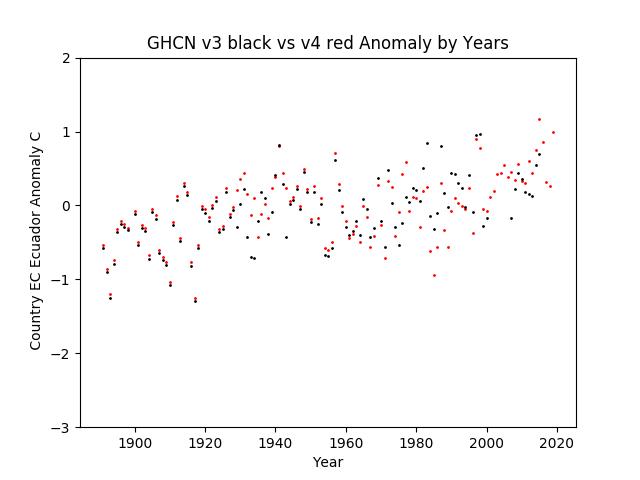 GHCN v3.3 vs v4 Ecuador Anomaly