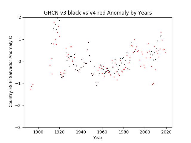 GHCN v3.3 vs v4 El Salvador Anomaly