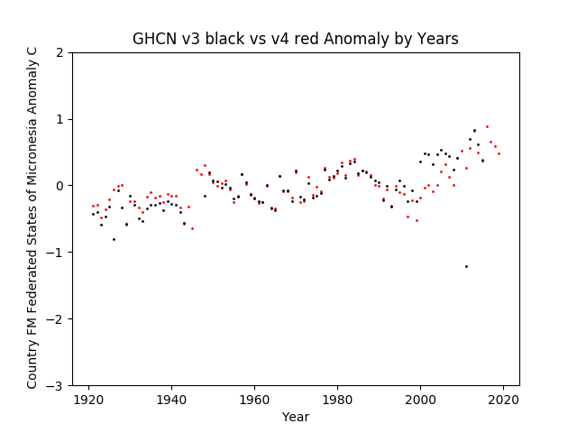 GHCN v3.3 vs v4 Federated States Of Micronesia Anomalies