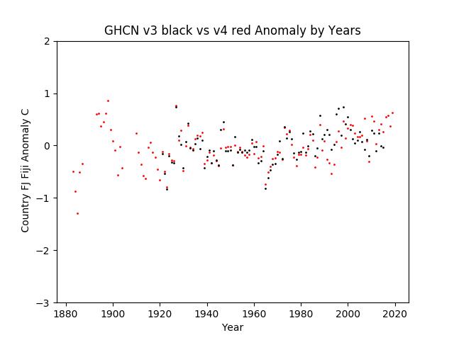 GHCN v3.3 vs v4 Fiji Anomalies
