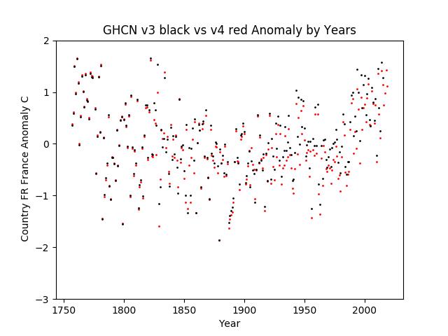 GHCN v3.3 vs v4 France Anomaly
