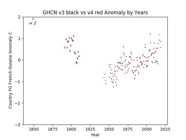 GHCN v3.3 vs v4 French Guiana Anomaly