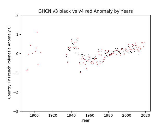 GHCN v3.3 vs v4 French Polynesia Anomaly
