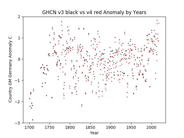 GHCN v3.3 vs v4 Germany Anomaly