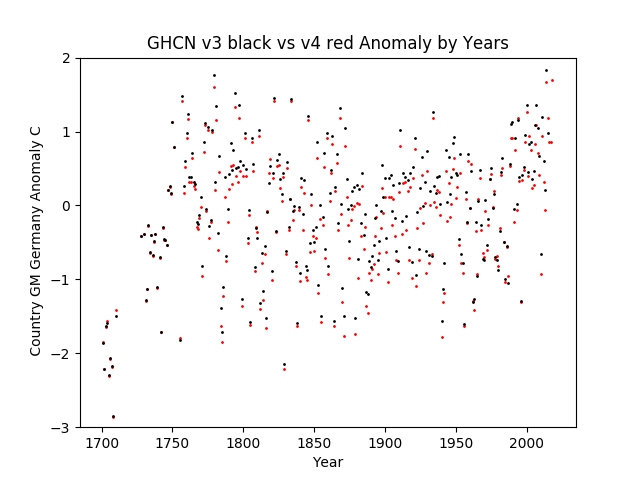 GHCN v3.3 vs v4 Germany Anomaly