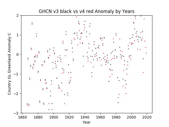 GHCN v3.3 vs v4 Greenland Anomaly