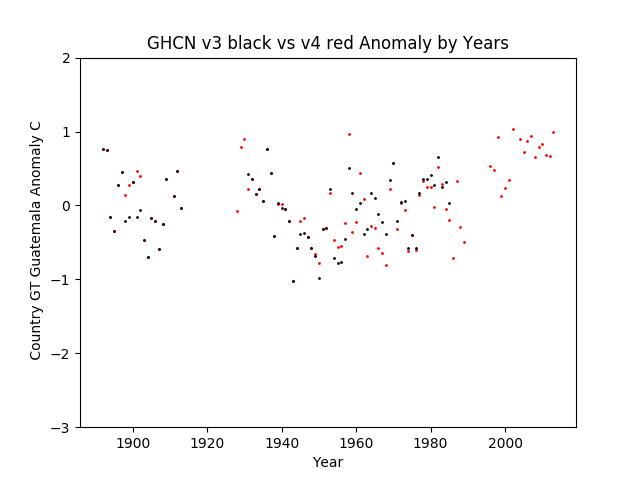 GHCN v3.3 vs v4 Guatemala Anomaly