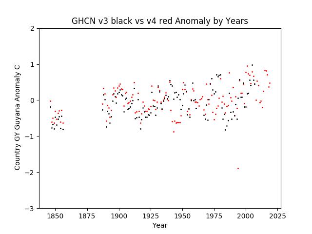 GHCN v3.3 vs v4 Guyana Anomaly