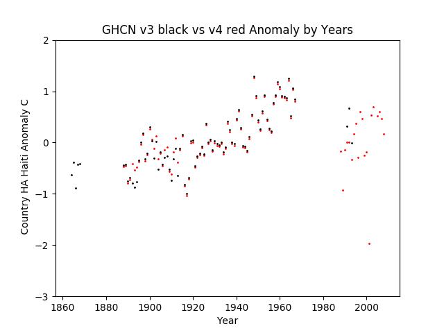 GHCN v3.3 vs v4 Haiti Anomaly