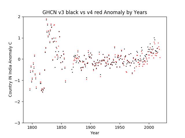 GHCN v3.3 vs v4 India Anomaly