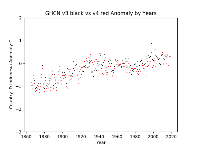 GHCN v3.3 vs v4 Indonesia Anomaly