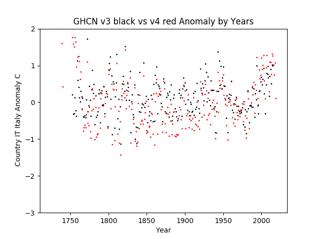 GHCN v3.3 vs v4 Italy Anomaly