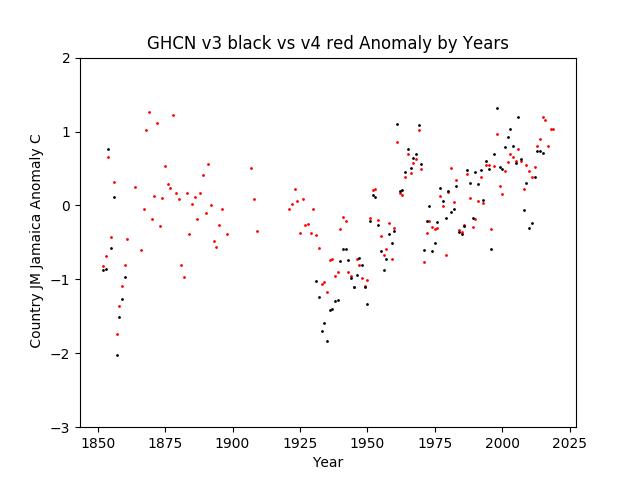 GHCN v3.3 vs v4 Jamaica Anomaly