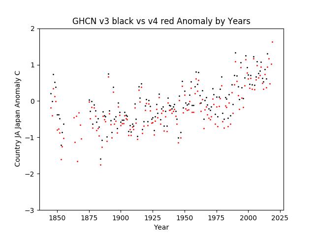 GHCN v3.3 vs v4 Japan Anomaly